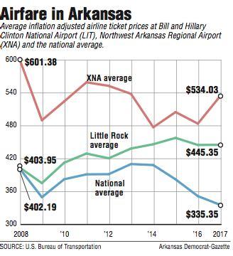 state airfares top  average