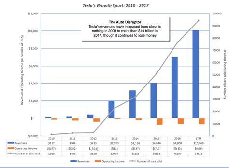 tesla tsla a disruptive and a debt puzzle
