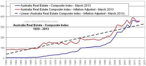 The Trend Au by Australia Real Estate Composite Index Inflation Adjusted