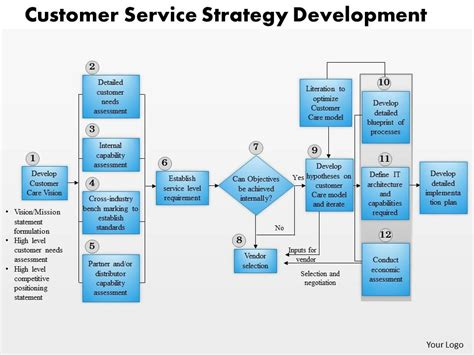 0514 framework for customer service powerpoint