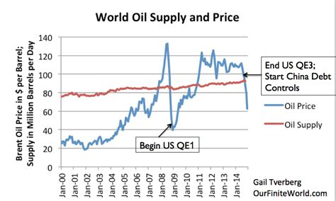oil prices new low nine reasons why low oil prices may morph into something