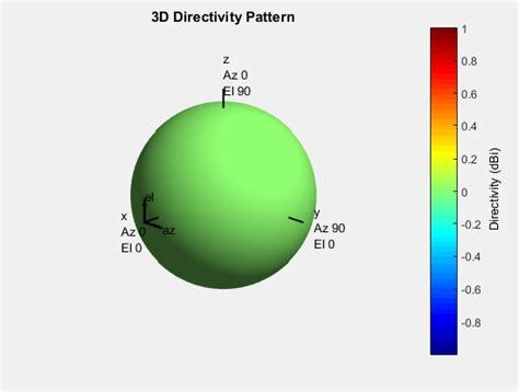 antenna classification matlab simulink