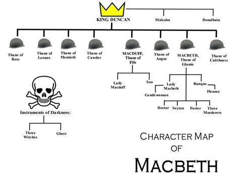 macbeth themes graphic organizer macbeth character relations yahoo search results yahoo