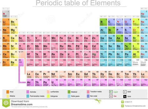 spiegazione tavola periodica degli elementi chimica di tavola periodica degli elementi illustrazione
