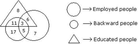 venn diagram aptitude questions logical reasoning venn diagram questions pdf venn diagram worksheets name the shaded regions