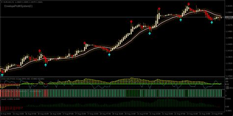 Forex Swing Trading by Forex Viper Signals Swing Trading Strategy Forexobroker