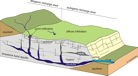 parts of a cave diagram kit agw hydrogeology research karst and alpine