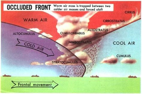 fronts types of fronts occluded front | pmf ias