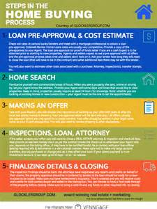 what is the process of buying a home getting a loan on a home you own 1000 loans for poor