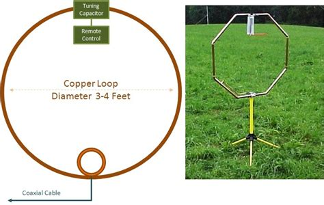 am loop antenna diy magnetic loop antenna next project living on the horizon