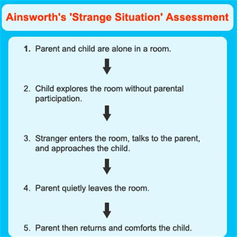 attachment theory in building connections between children and the solution to problems of attachment and the mastery of