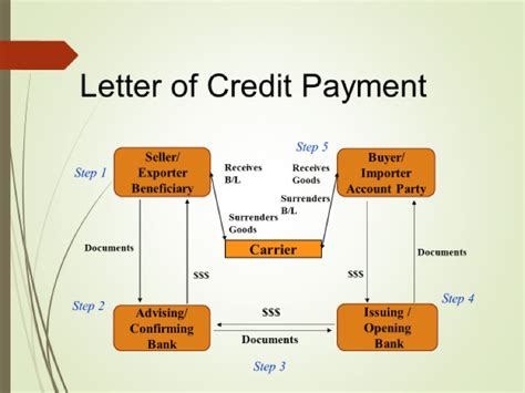 letter of credit cancellation procedure procedure credit letter letter of credit letter of