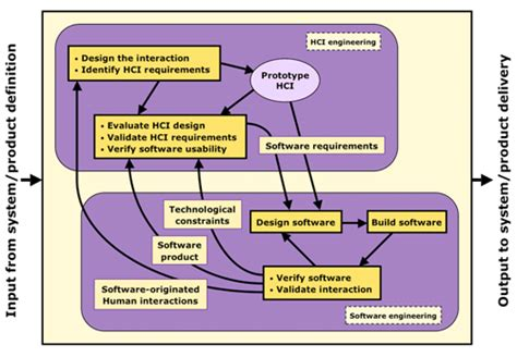application design hci luminanze consulting integrating hci engineering and