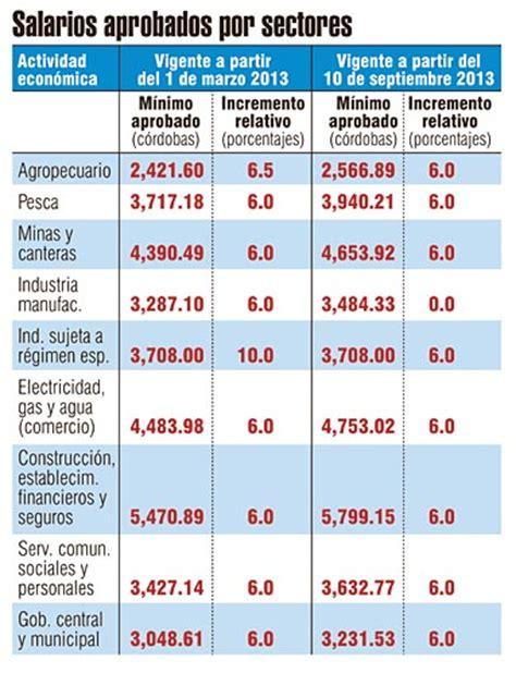 tabla de salarios minimos de ley 2016 costa rica salario m 237 nimo sube en 12 por ciento el nuevo diario
