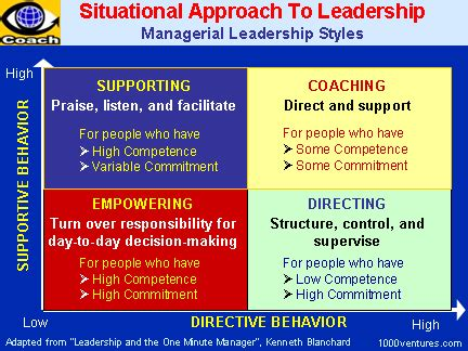 student leadership challenge summary leadership michaelfrancisryan