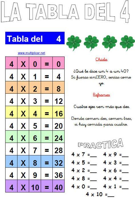 tablas de multiplicar tumblr tablas multiplicar imprimir las tablas de multiplicar