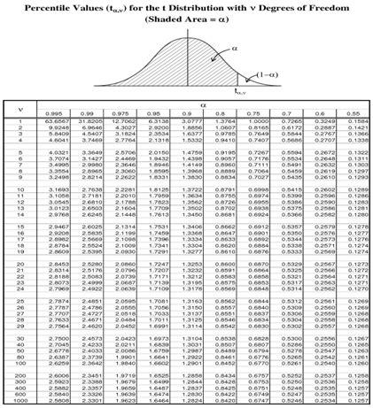 statistik membuat tabel distribusi frekuensi belajar dasar dasar statistik membuat tabel distribusi t