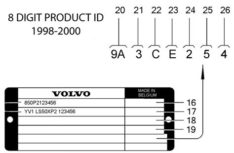 what is the product identification plate where can i find it and what does it tell me