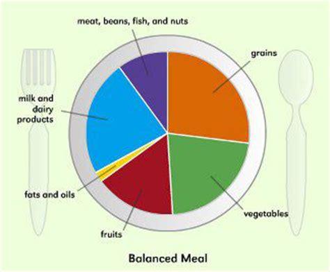 alimentazione sana ed equilibrata alimentazione sana