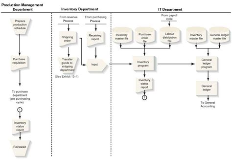 inventory management system flowchart flowchart of earthwear s inventory management process