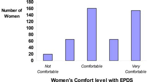 comfort level scale distribution of responses on a 5 point likert scale of