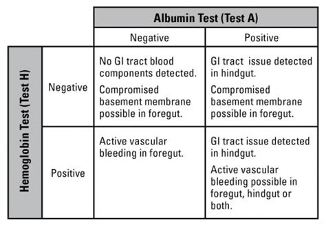 Stool Test How For Results by Applying Succeed 174 Equine Fecal Blood Test Results