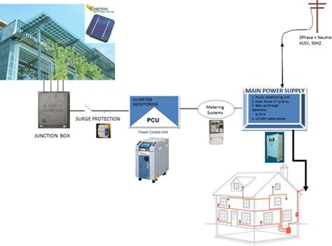 rooftop solar system design welcome to emeral energy solutions pvt ltd