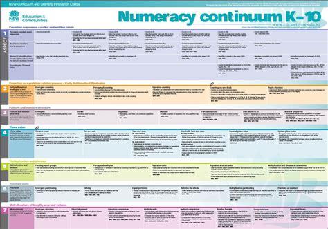 Printable Version Of Numeracy Continuum   numeracy continuum thinglink