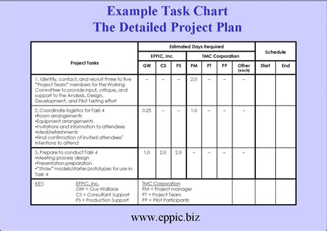 project design template tackling the blocking of building a project plan eppic