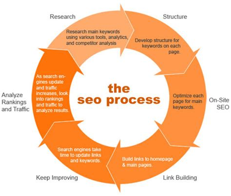 Types Of Seo Services 2 by The New Seo Process Quit Being Kanye Moz
