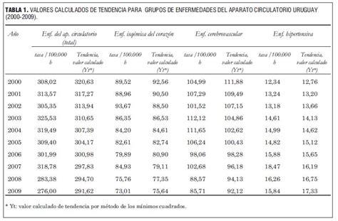 tabla de consignatarios en uruguay mortalidad por enfermedades cardiovasculares uruguay 2009