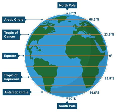 globe maps and lines of latitude ks3 bitesize geography geographical skills