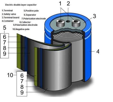 capacitor layer 1000 ideas about electrolytic capacitor on electrical engineering arduino and