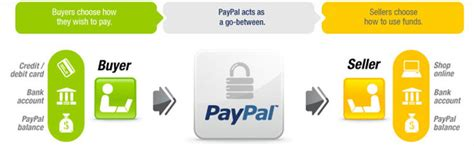 How Does Paypal Gift Card Work - chocolate mill store