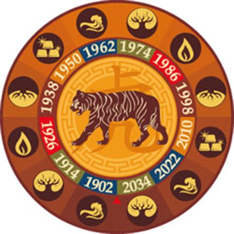 new year 2016 tiger horoscope zodiac tiger years what are your personality traits