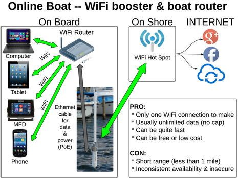 onboard wifi and cell booster strategies, the diagrams panbo