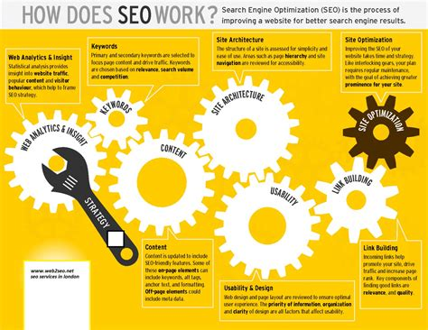 How To Do Seo by How Does Seo Work Visual Ly