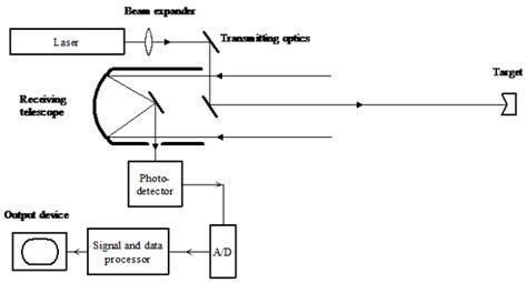 lidar diagram multiwavelength polarimetric lidar for foliage obscured