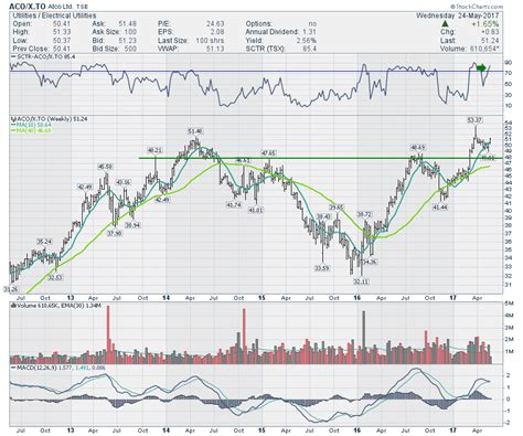 pattern energy pegi canadian utilities close at new highs higher prices for