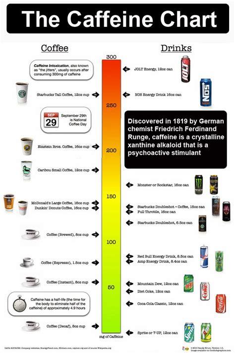 g fuel energy drink side effects the caffeine chart drjockers