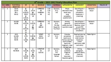 TVO English Curriculum   Yearly Plan Template