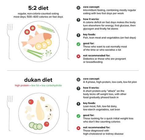 21 days atkins diet the ultimate diet for shedding weight and feeling great books 18 most popular diets and which is right for you revealed