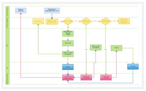 workflow charts templates flowchart software for fast flow diagrams creately