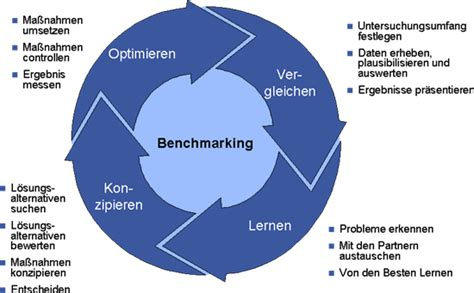 bench manager definition supply chain management benchmarking definition