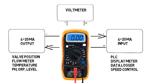 4 meters to measuring a 4 20ma signal without blowing the fuse in your