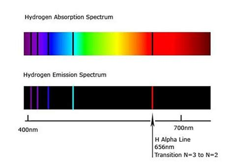 color of hydrogen absorption emission lines spectroscopy khan academy