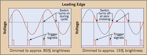 the basics of phase dimming electrical
