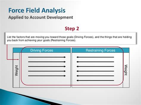 force field analysis template powerpoint slide force