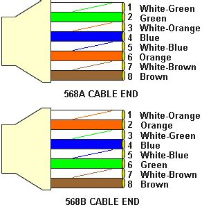ethernet cables comparison between cat5 cat5e cat6