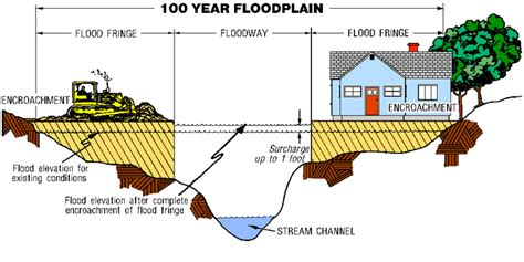 diagram of a floodplain yia this is build a shed flood zone maps